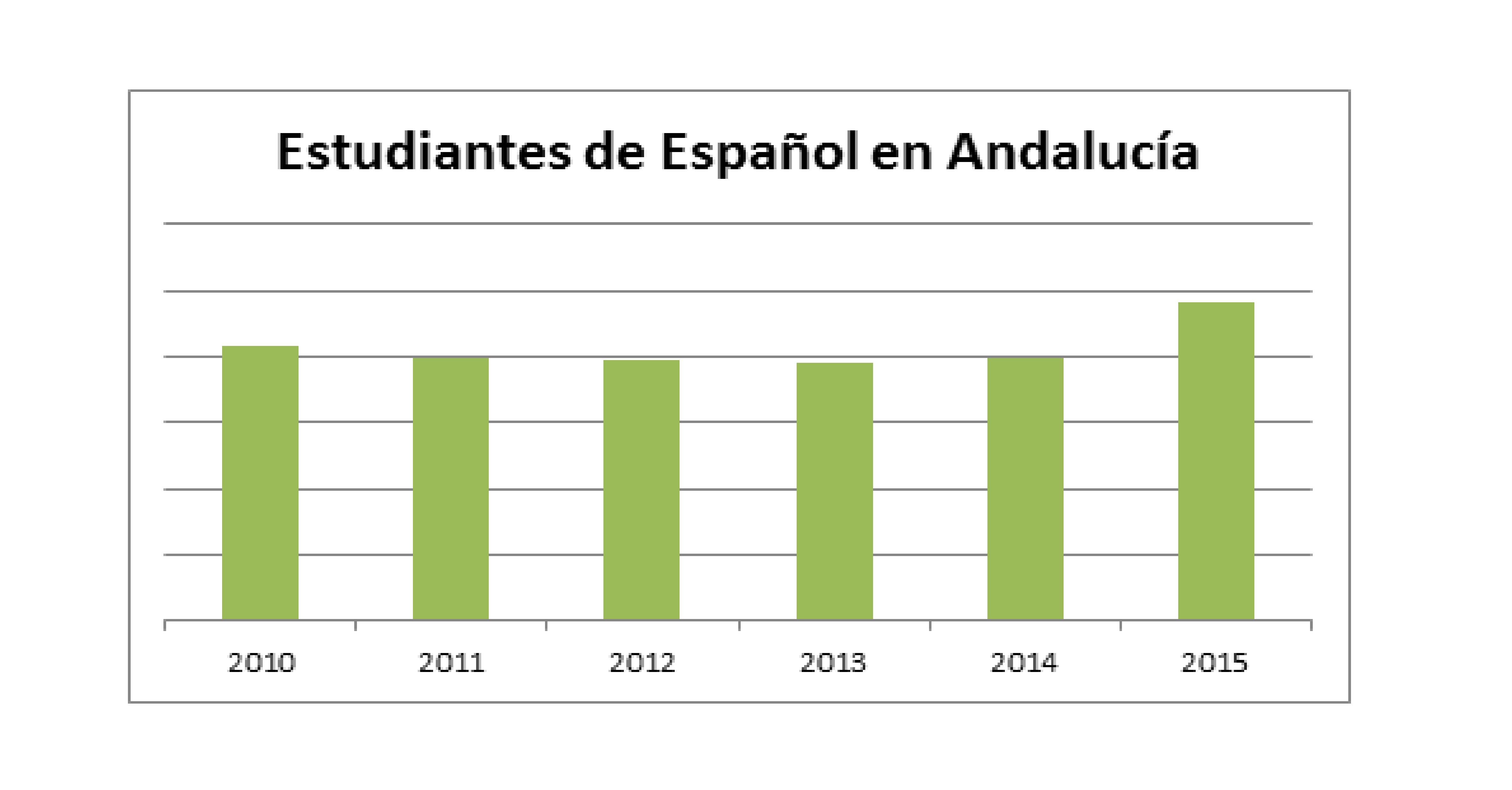 Datos sobre la evolución del sector de la enseñanza del español en Andalucía en los últimos años